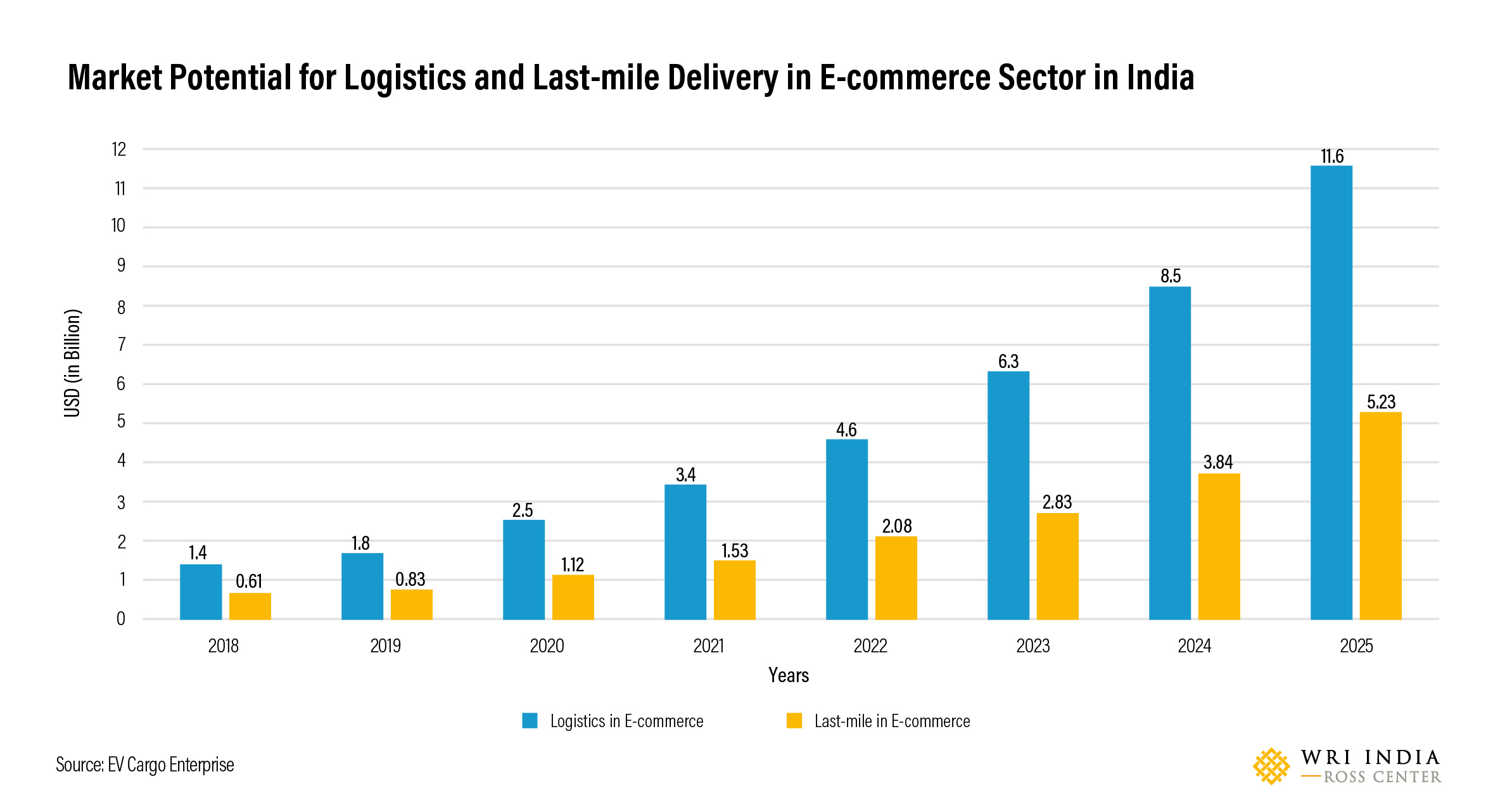 Market trend for logistics in and last-mile delivery in e-commerce sector in India. Data Source: EV Cargo Enterprise