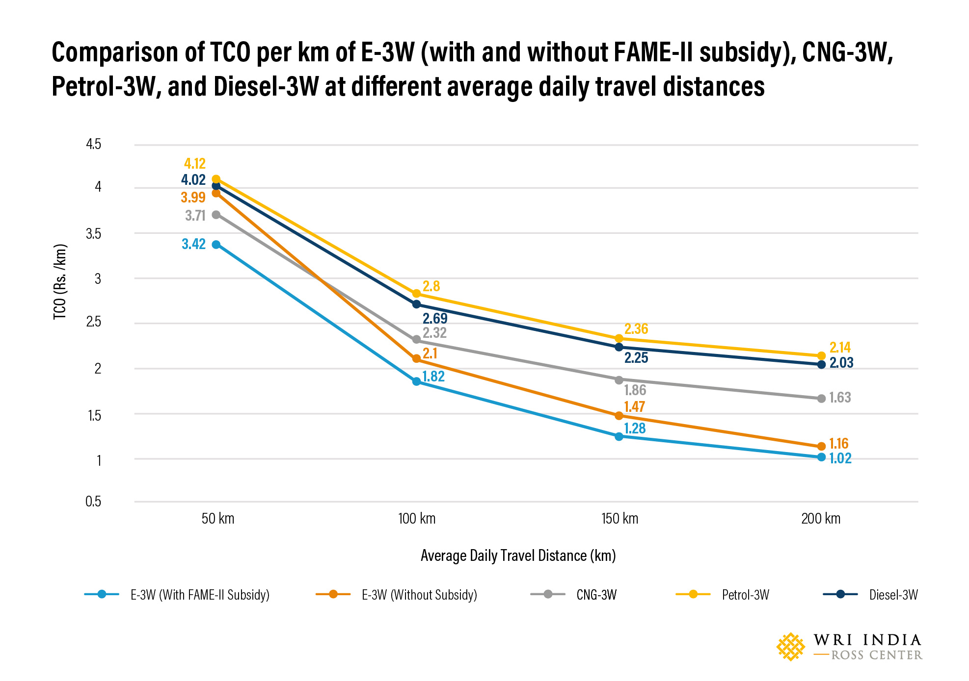Comparison of TCO per km of e-3W (with and without FAME-II subsidy), CNG-3W, Petrol-3W, and Diesel-3W at different average daily travel distances.