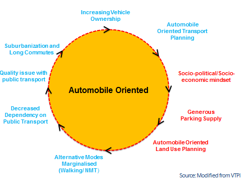 Cycle of Automobile-Oriented Planning