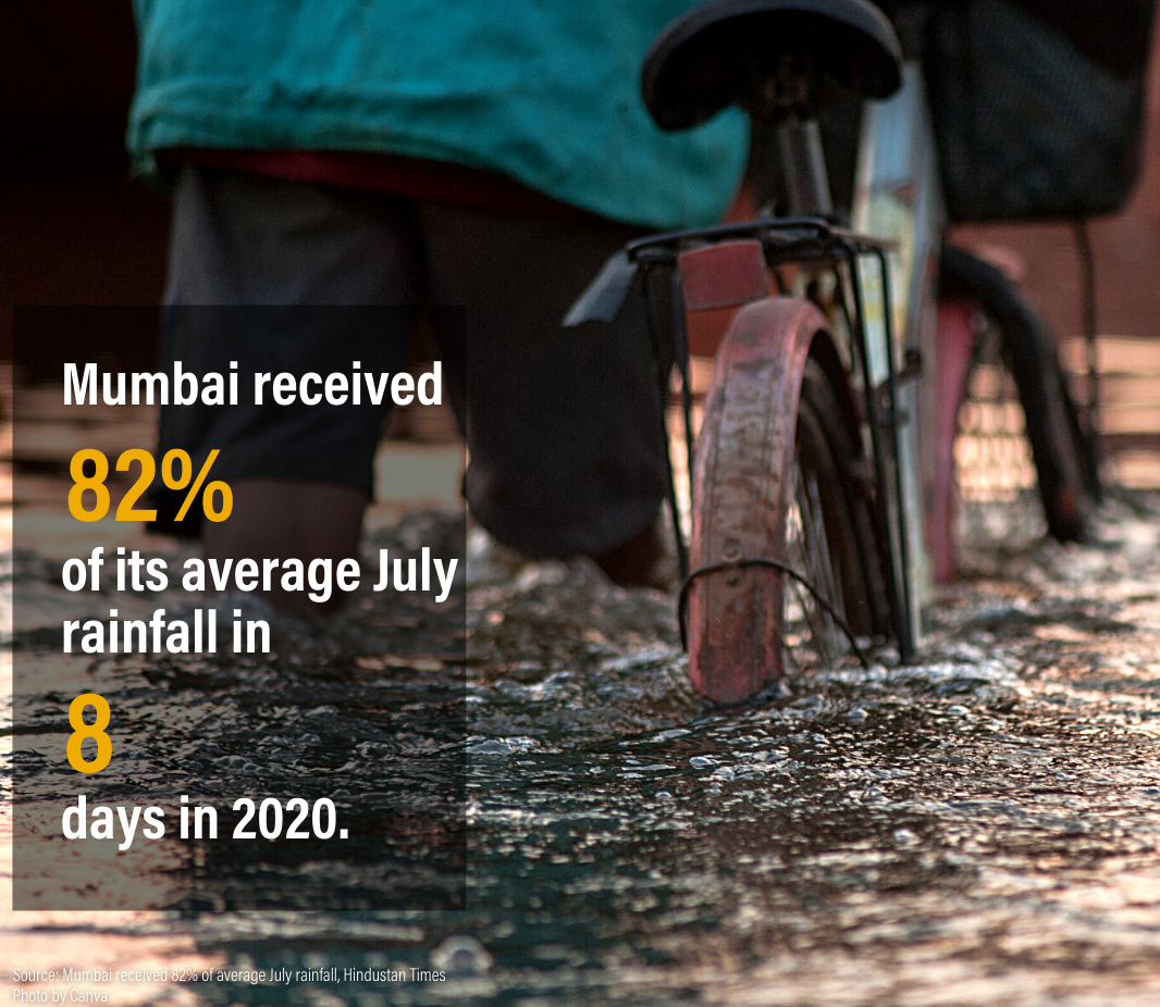 Figure 3: Impact of climate change seen on Mumbai's annual rainfall pattern in 2020.