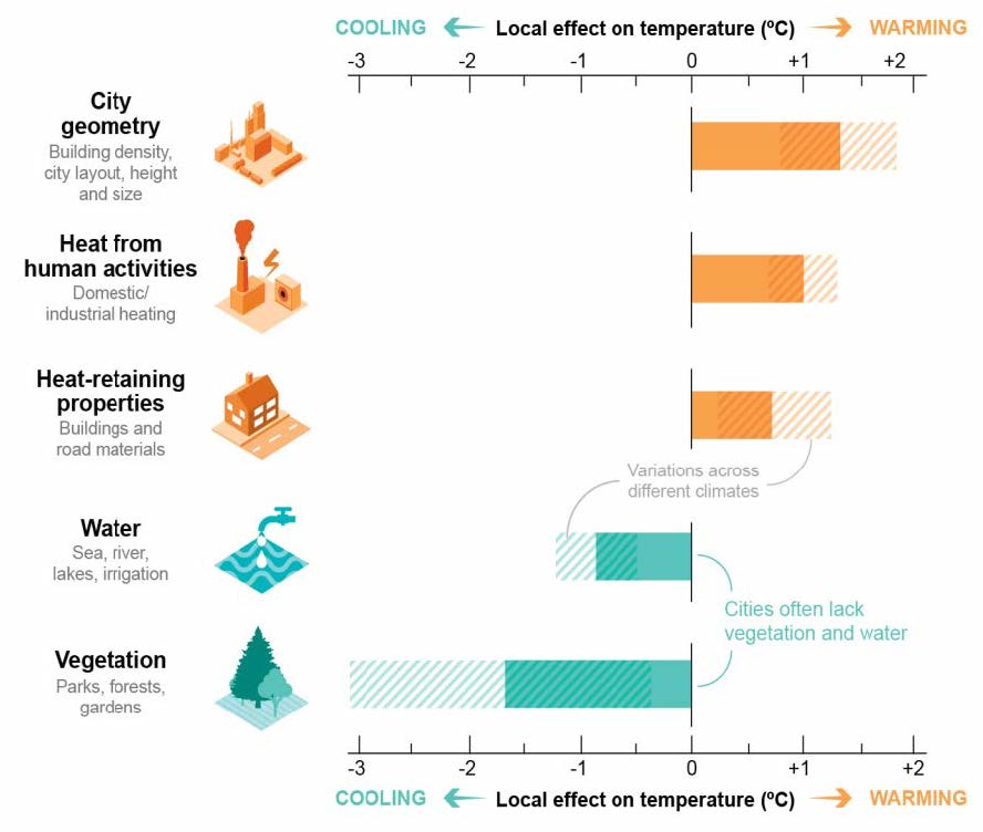 Figure 5: Why are cities the hotspots of global warming?