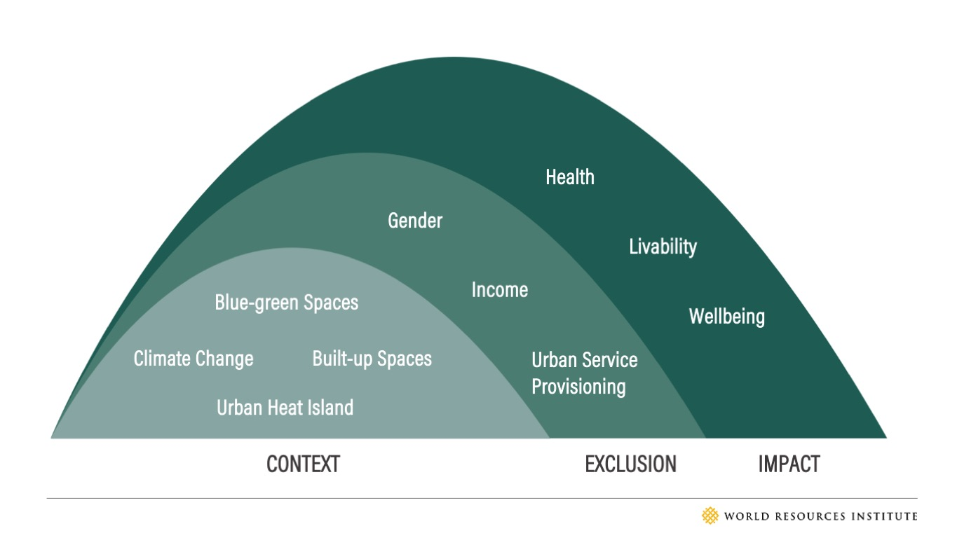 Figure 6: A conceptual framework illustrating the relationship between the climate change induced urban challenges, social exclusions and its impact