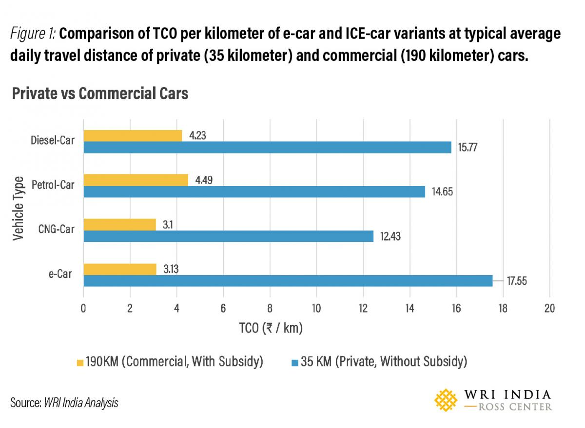 Figure 1: Comparison of TCO per kilometer of e-car and ICE-car variants at typical average daily travel distance of private (35 kilometer) and commercial (190 kilometer) cars. Source: WRI India)