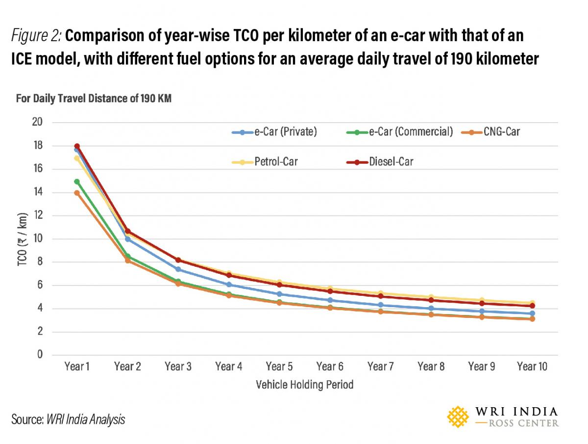 Figure 2 Comparison of year-wise TCO per kilometer of an e-car with that of an ICE model, with different fuel options for an average daily travel of 190 kilometer.  (Source: WRI India)