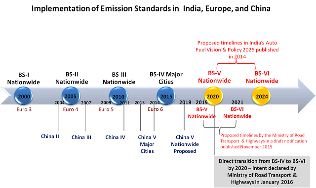 Press Releases besides Cleaning India E2 80 99s Transport Sector Fight New Vehicle Emission Standards additionally Watch besides U S China Match Rest Of World In Coal Based Nox Emissions further 154. on selective catalytic reduction