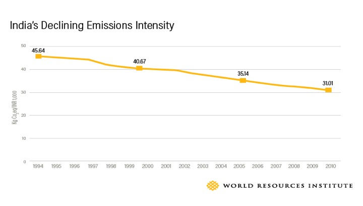 India's Declining Emissions Intensity