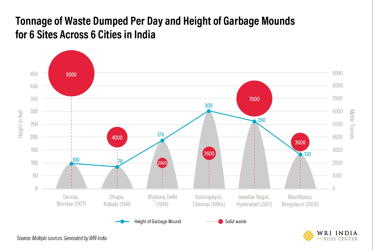Most recent tonnage of waste dumped
