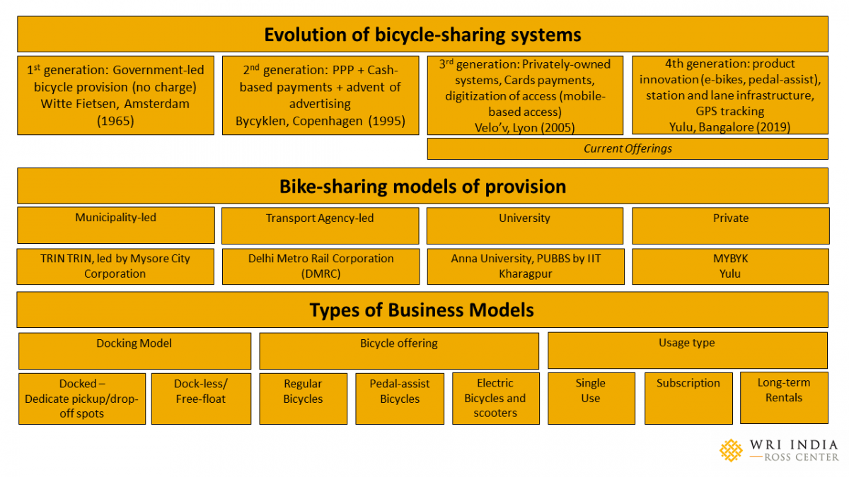 An overview of PBS systems