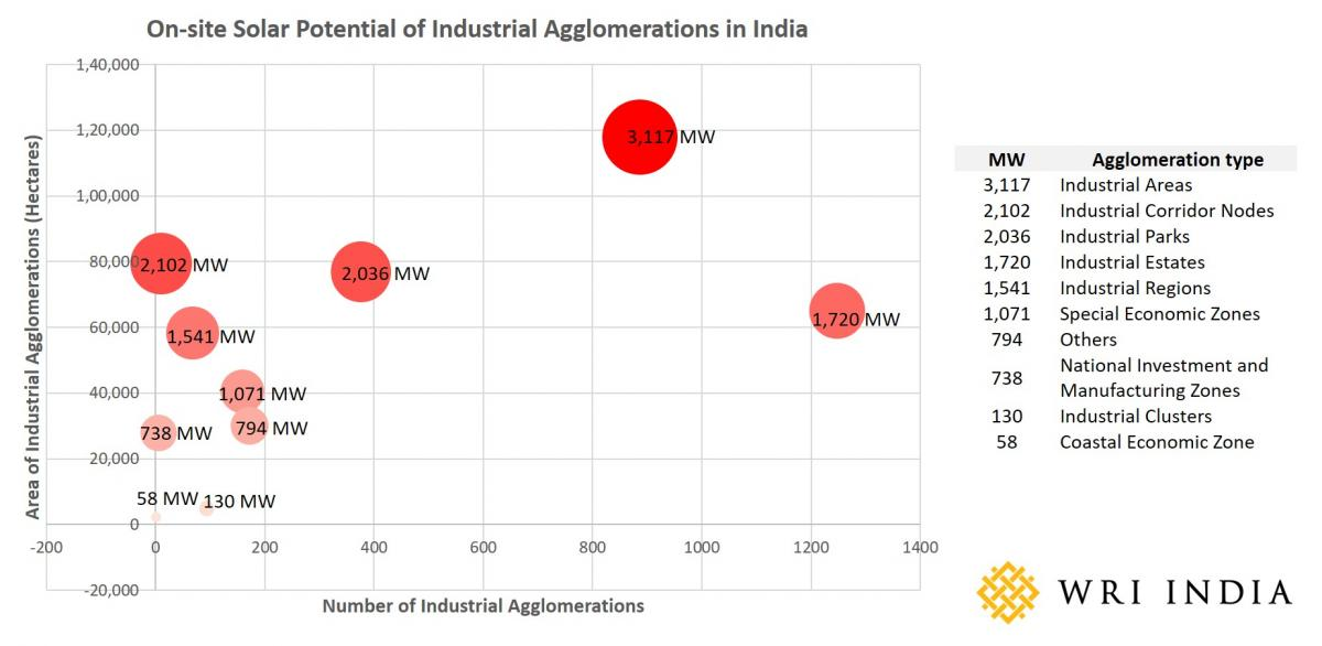 On-side solar potential of Industrial Agglomerations in India