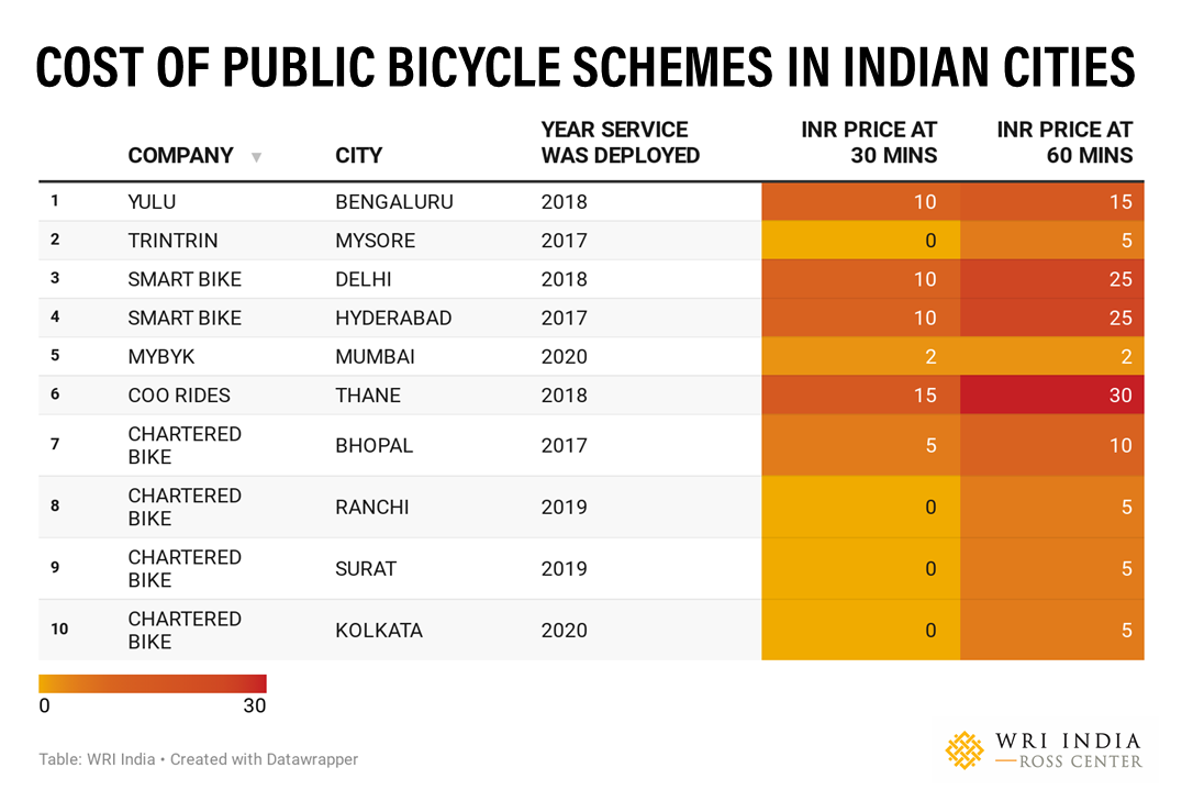 What is the cost of various PBS schemes in Indian cities?