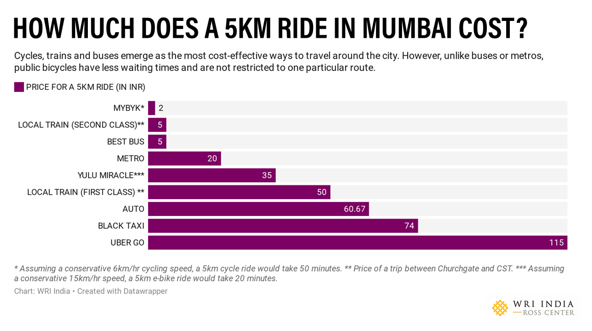 How much does a 5km ride cost in Mumbai?