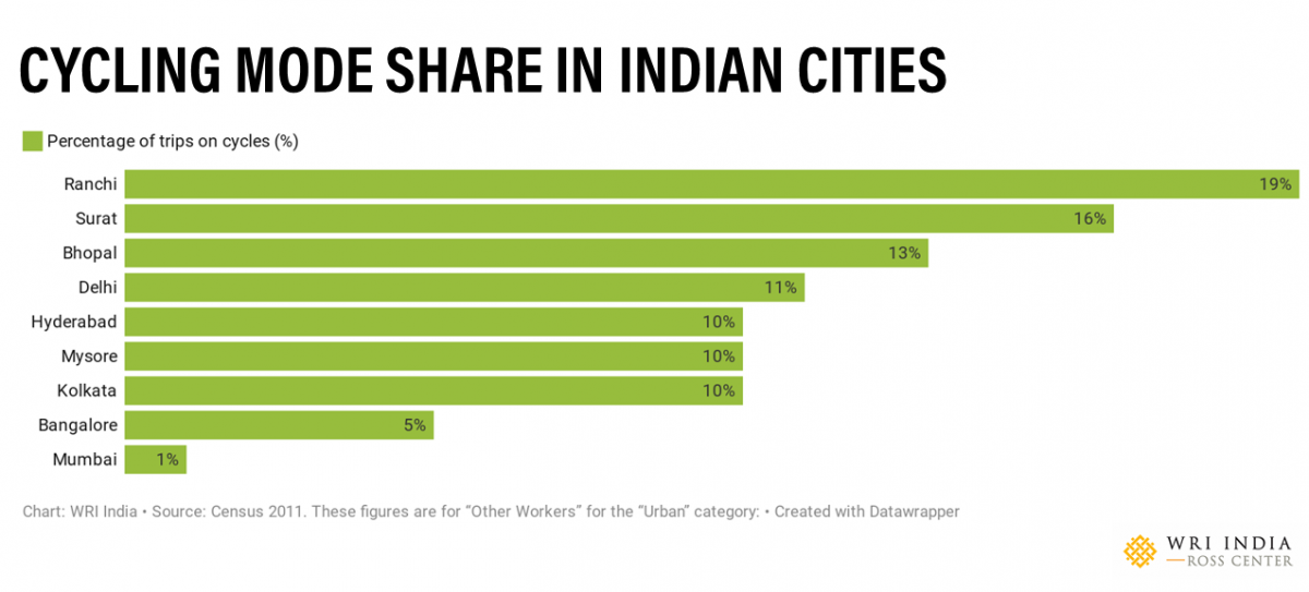 Cycling mode share across Indian cities