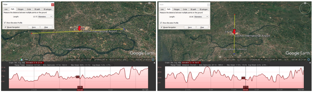 Elevation analysis of Cochin International Airport and the Periyar River