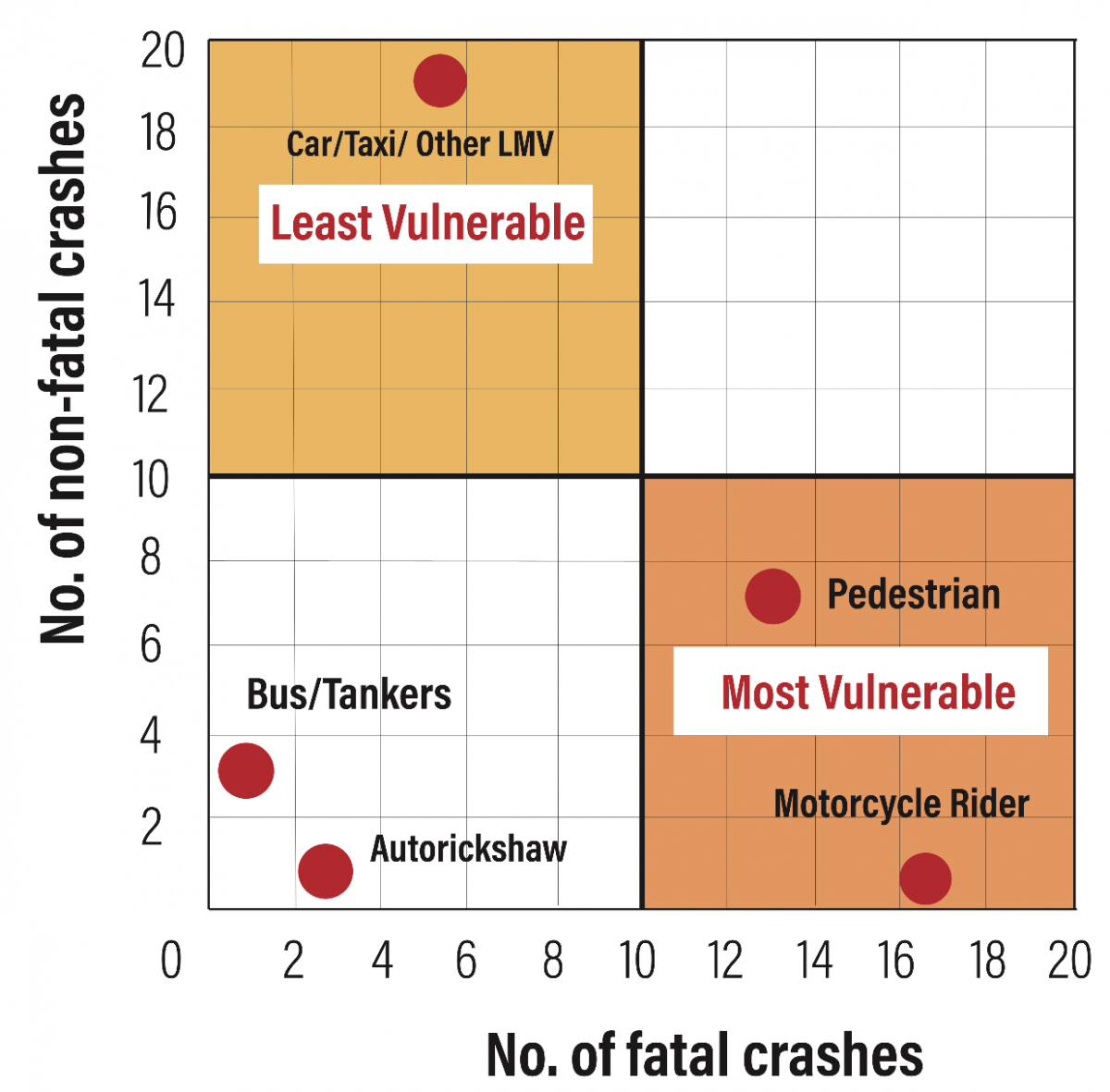 Vulnerability Matrix for Travel Modes