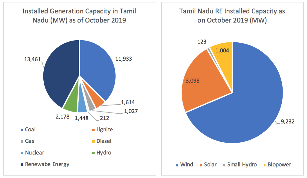 TN installed capacity
