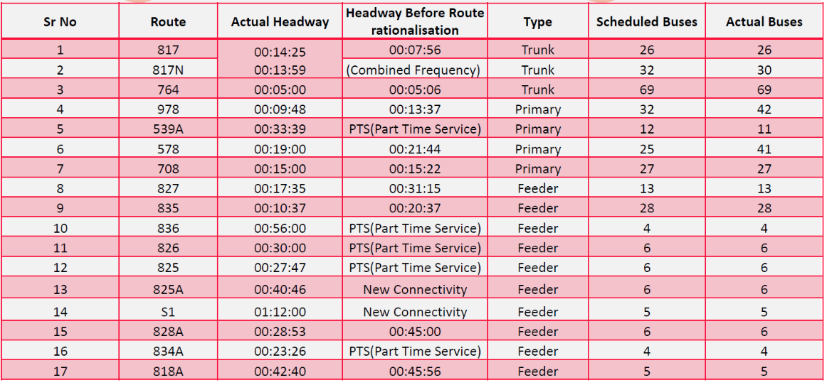 Table depicts service improvement on bus routes