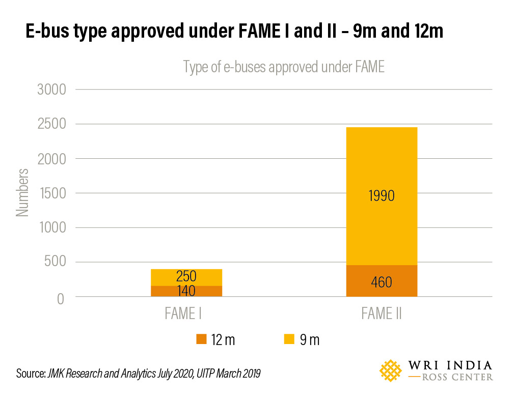 E-bus type approved under FAME I and II – 9m and 12m