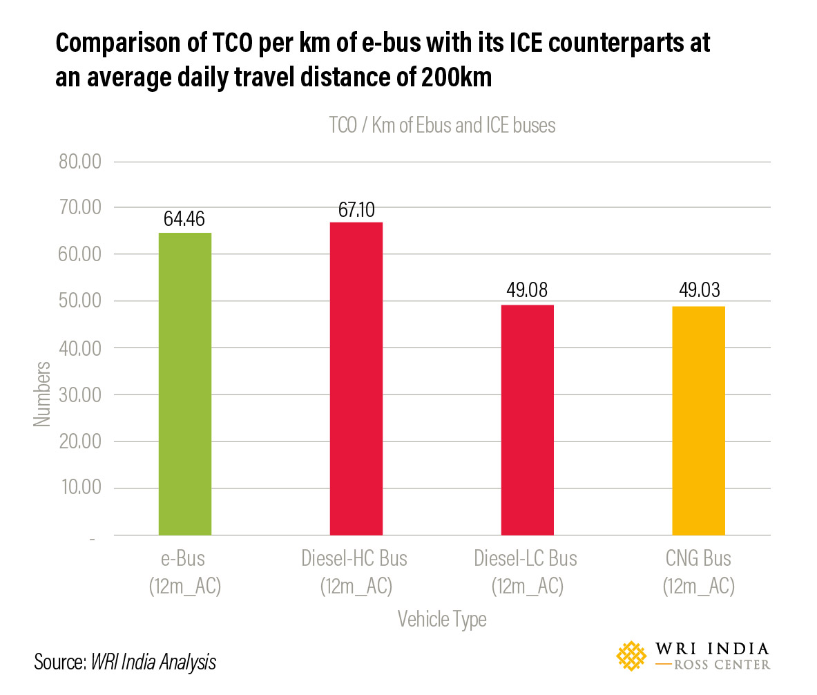 Comparison of TCO per km of e-bus with its ICE counterparts at an average daily travel distance of 200km