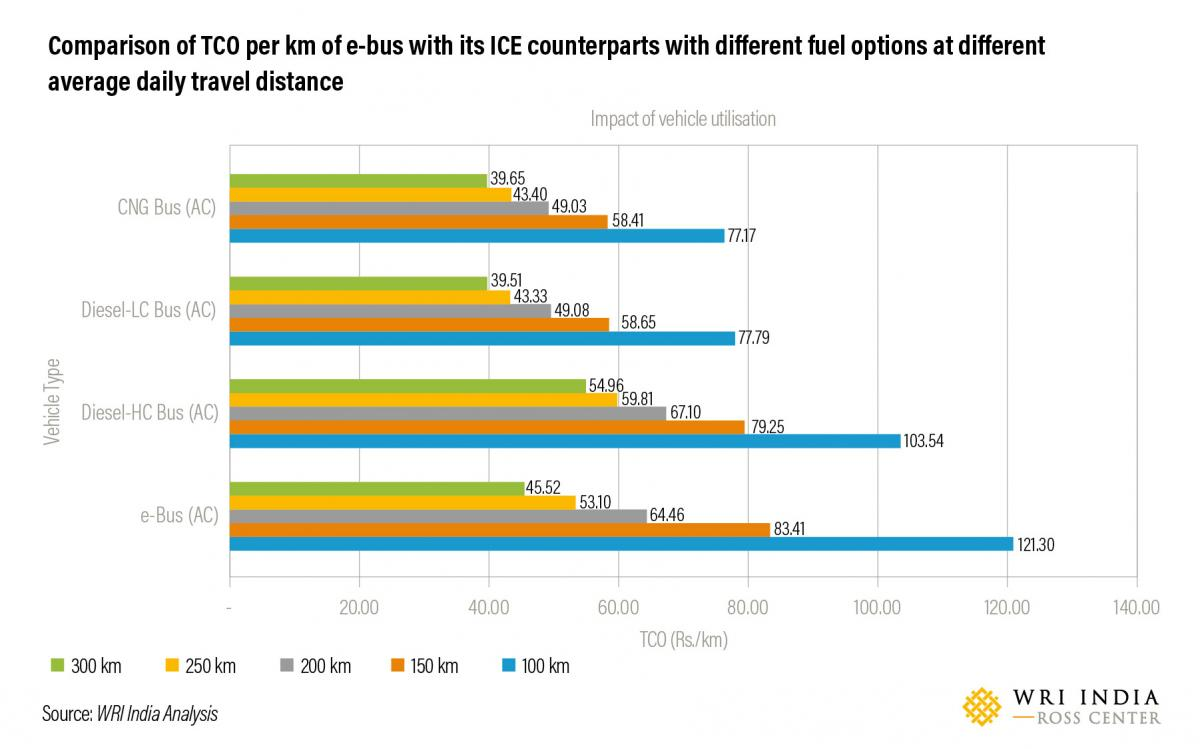 Comparison of TCO per km of e-bus with its ICE counterparts with different fuel options at different average daily travel distance