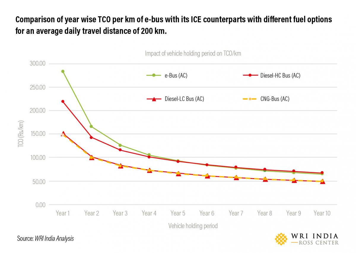 Comparison of year wise TCO per km of e-bus with its ICE counterparts with different fuel options for an average daily travel distance of 200 km.