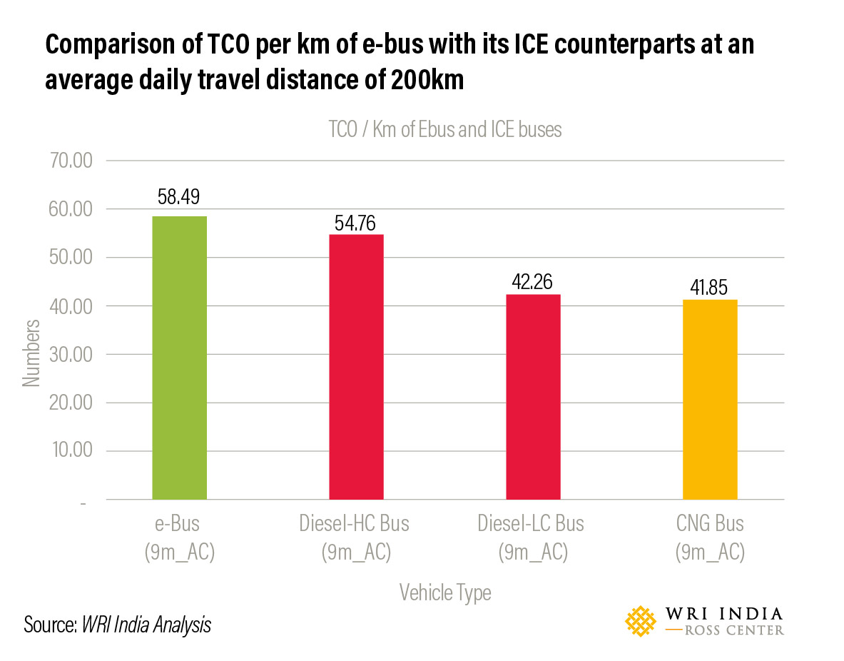 Comparison of TCO per km of e-bus with its ICE counterparts at an average daily travel distance of 200km.