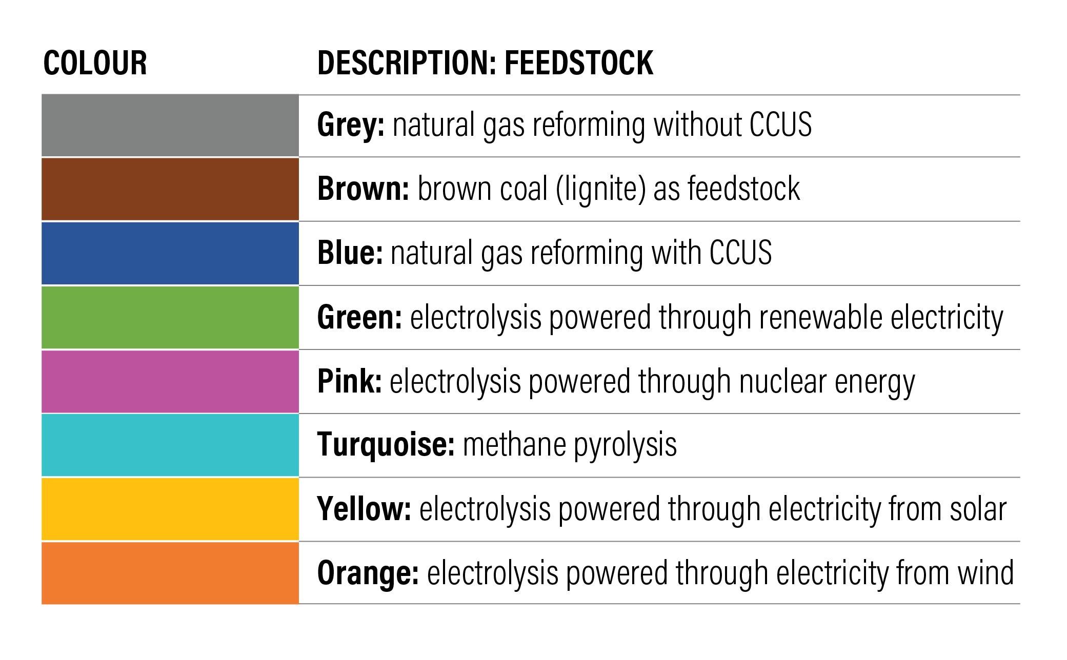 The hydrogen colour spectrum