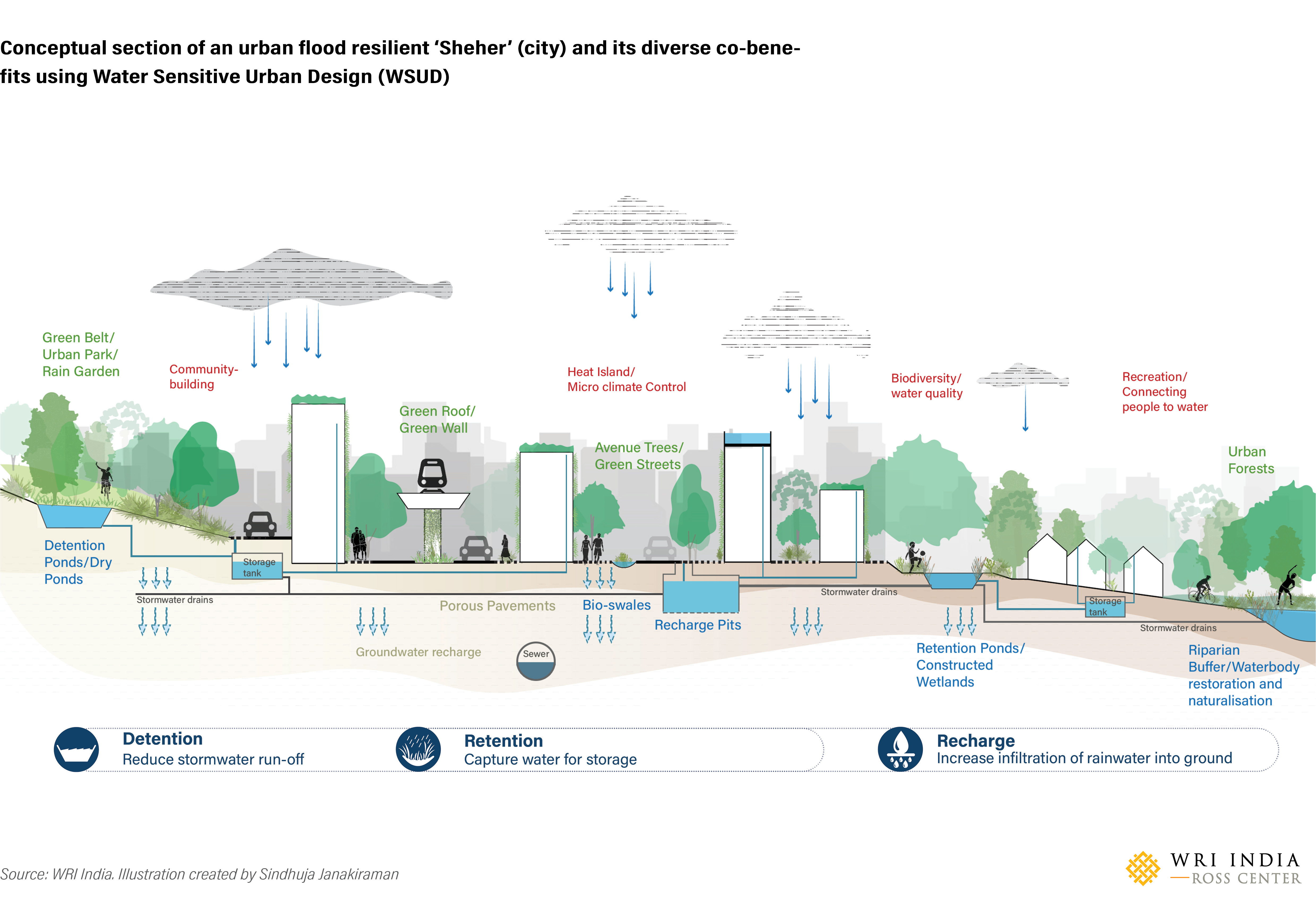 water sensitive urban design (WSUD)
