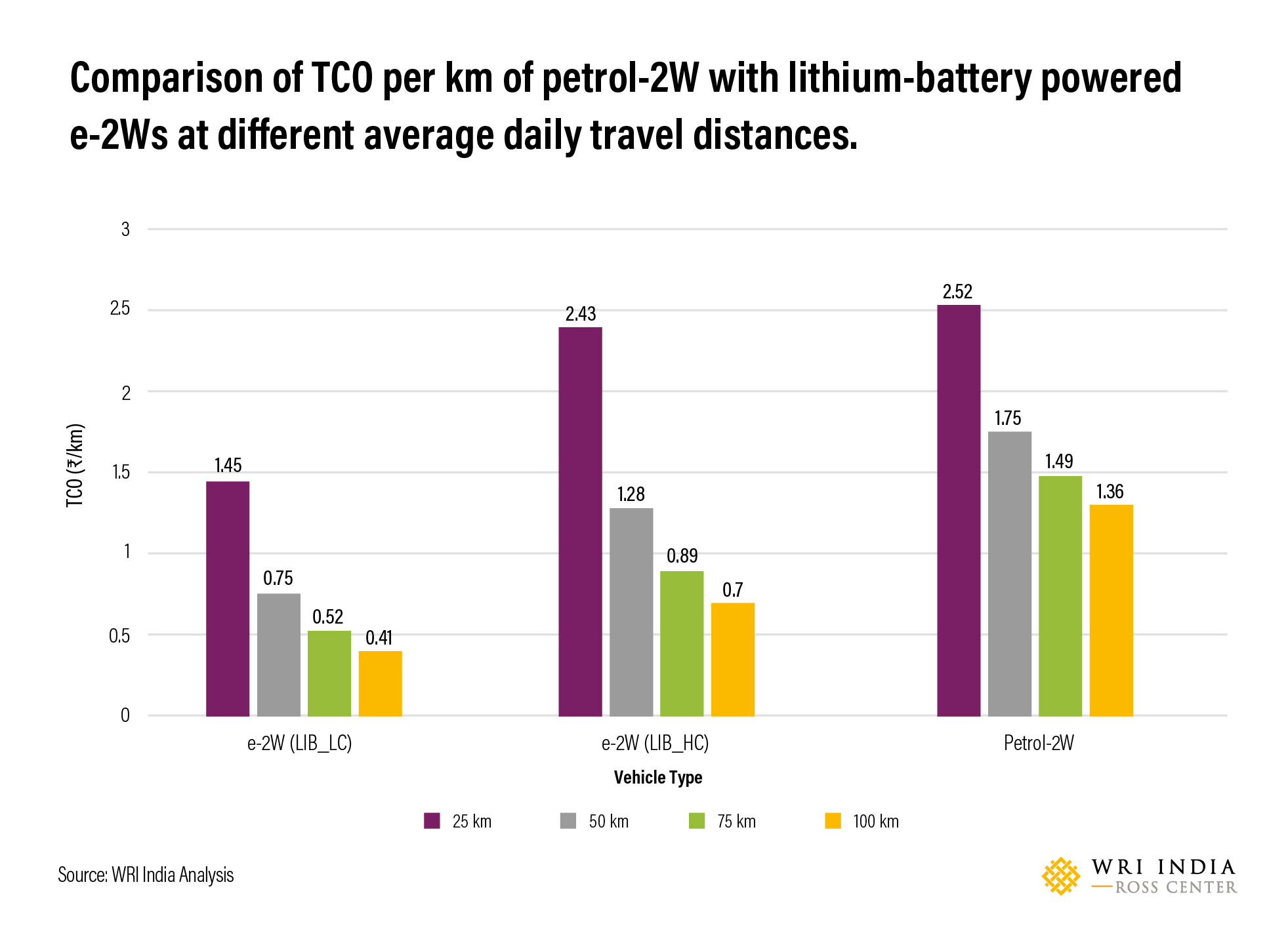TCO per km of petrol-2W with lithium-battery powered e-2Ws