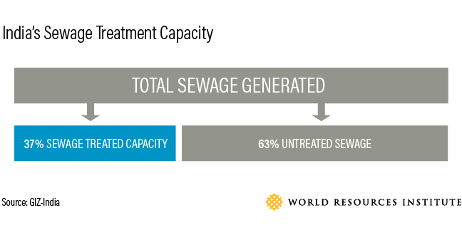 India's sewage treatment capacity