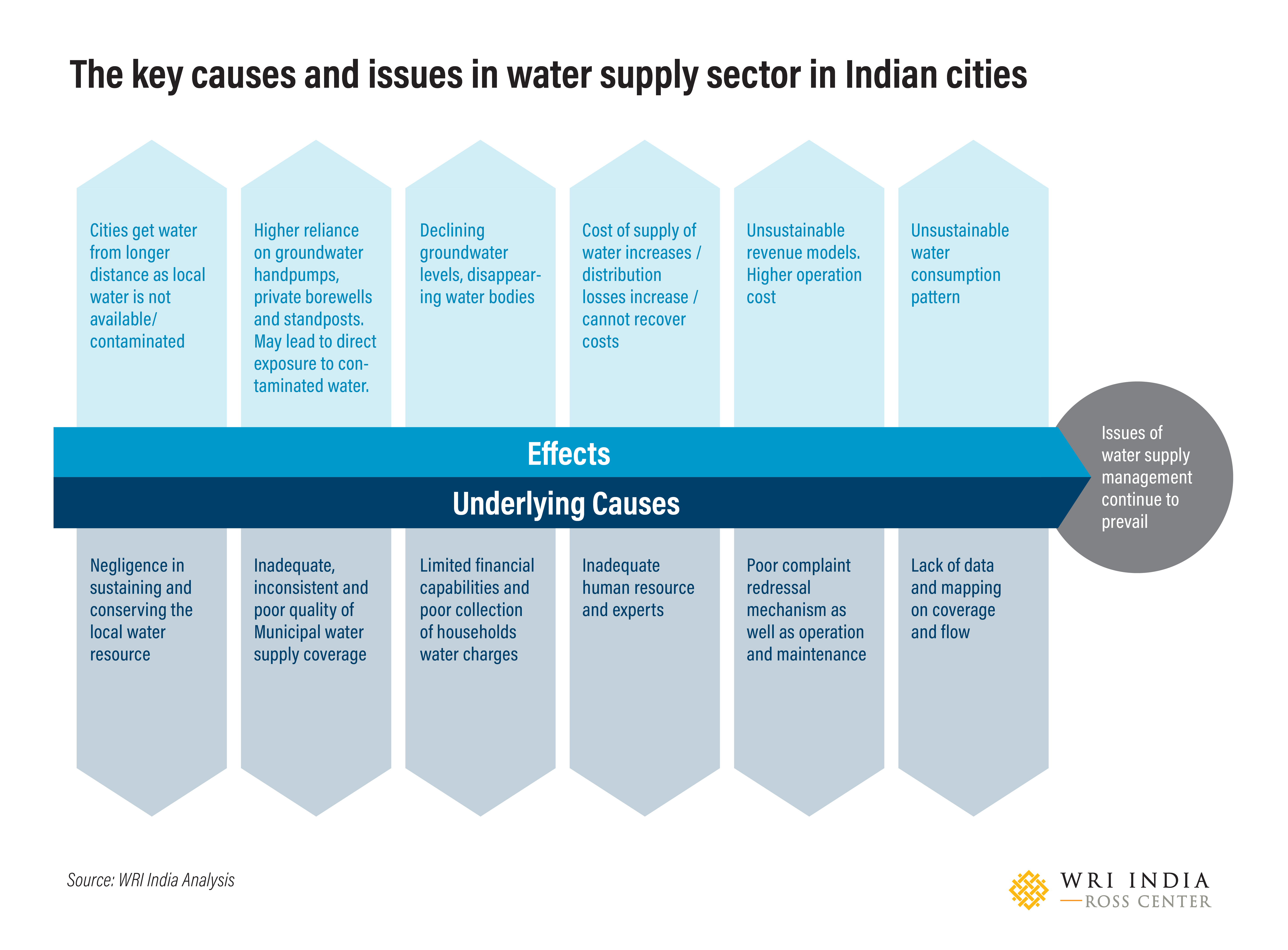 The key causes and issues in water supply sector in Indian cities