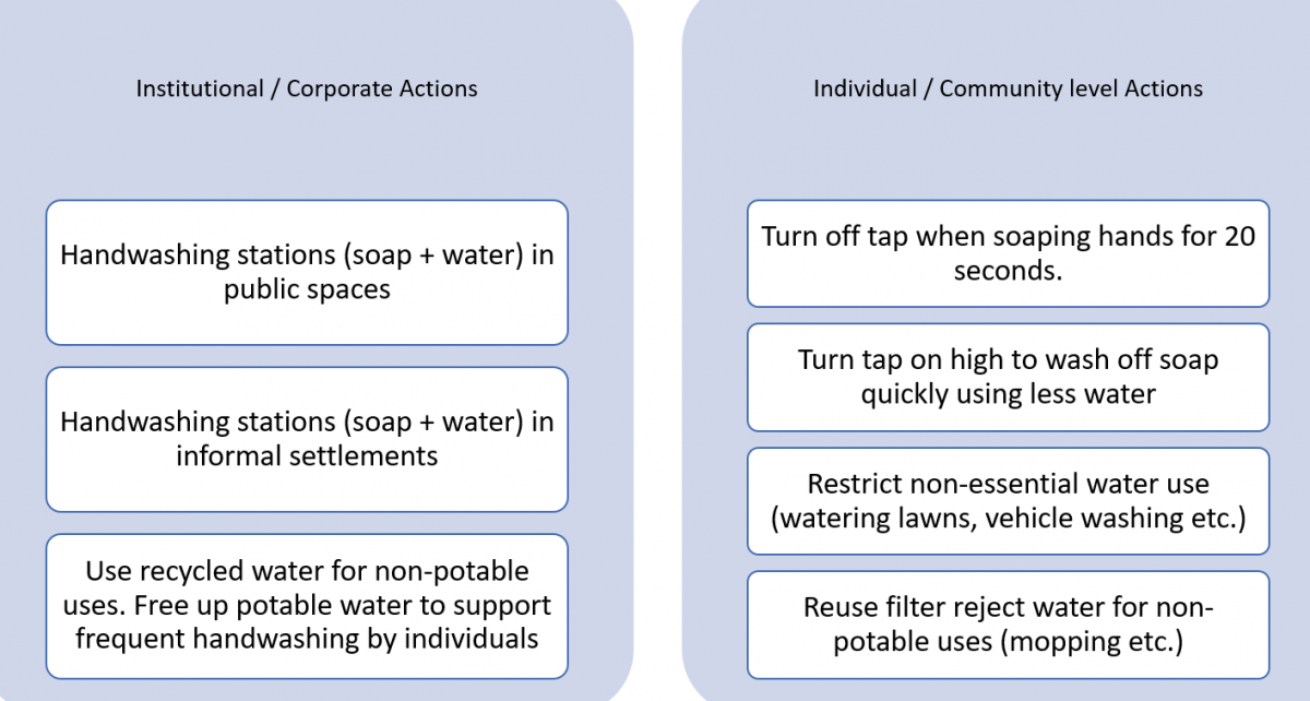 Steps for institutions and individuals to ensure water access and water savings.
