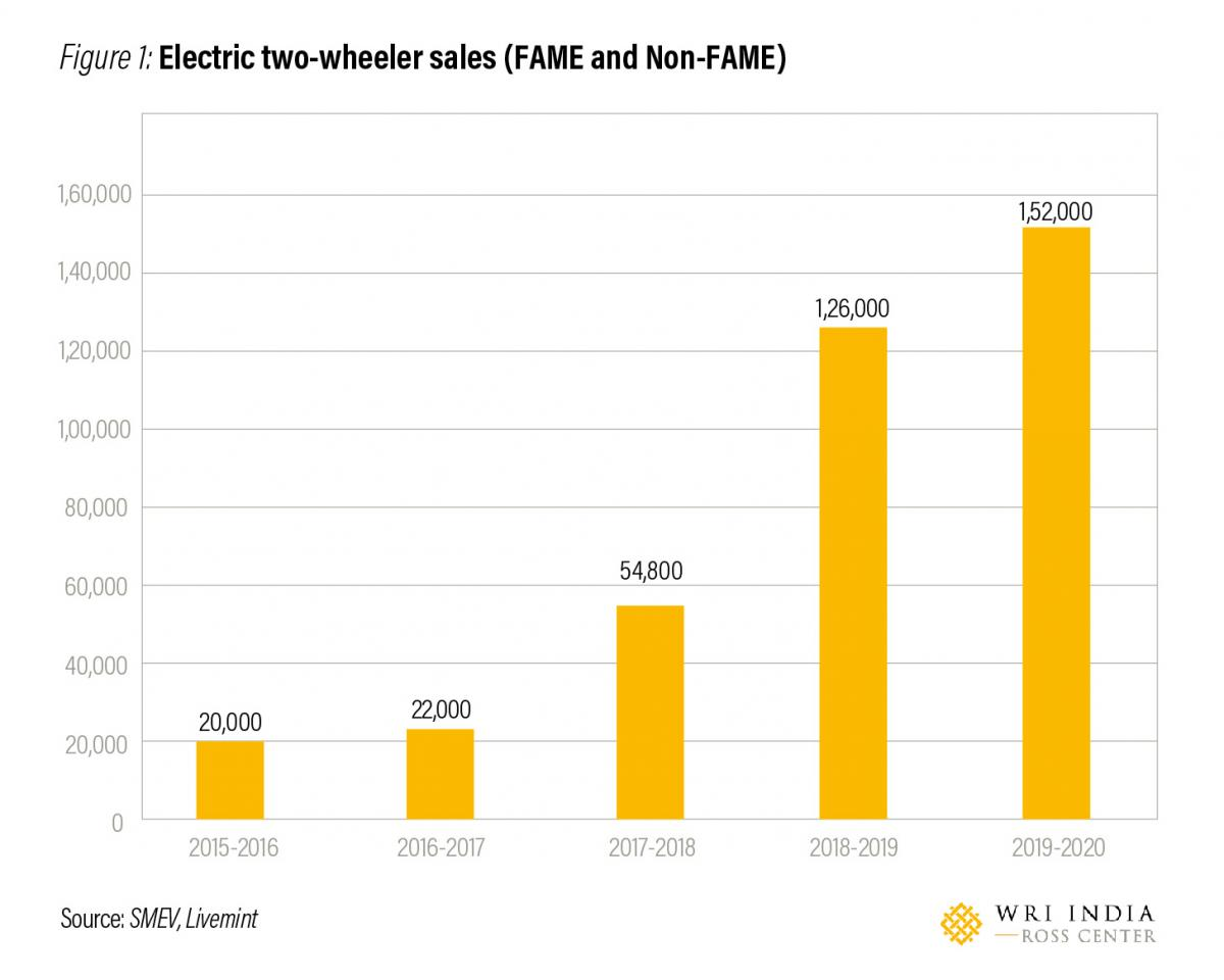 Powering India's shift to electric mobility: Big opportunity in two-wheelers segment
