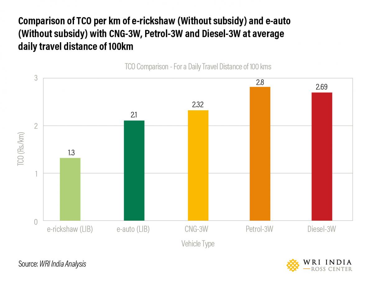 Comparison of TCO per kilometer of e-rickshaw (without subsidy) and e-auto (without subsidy) with