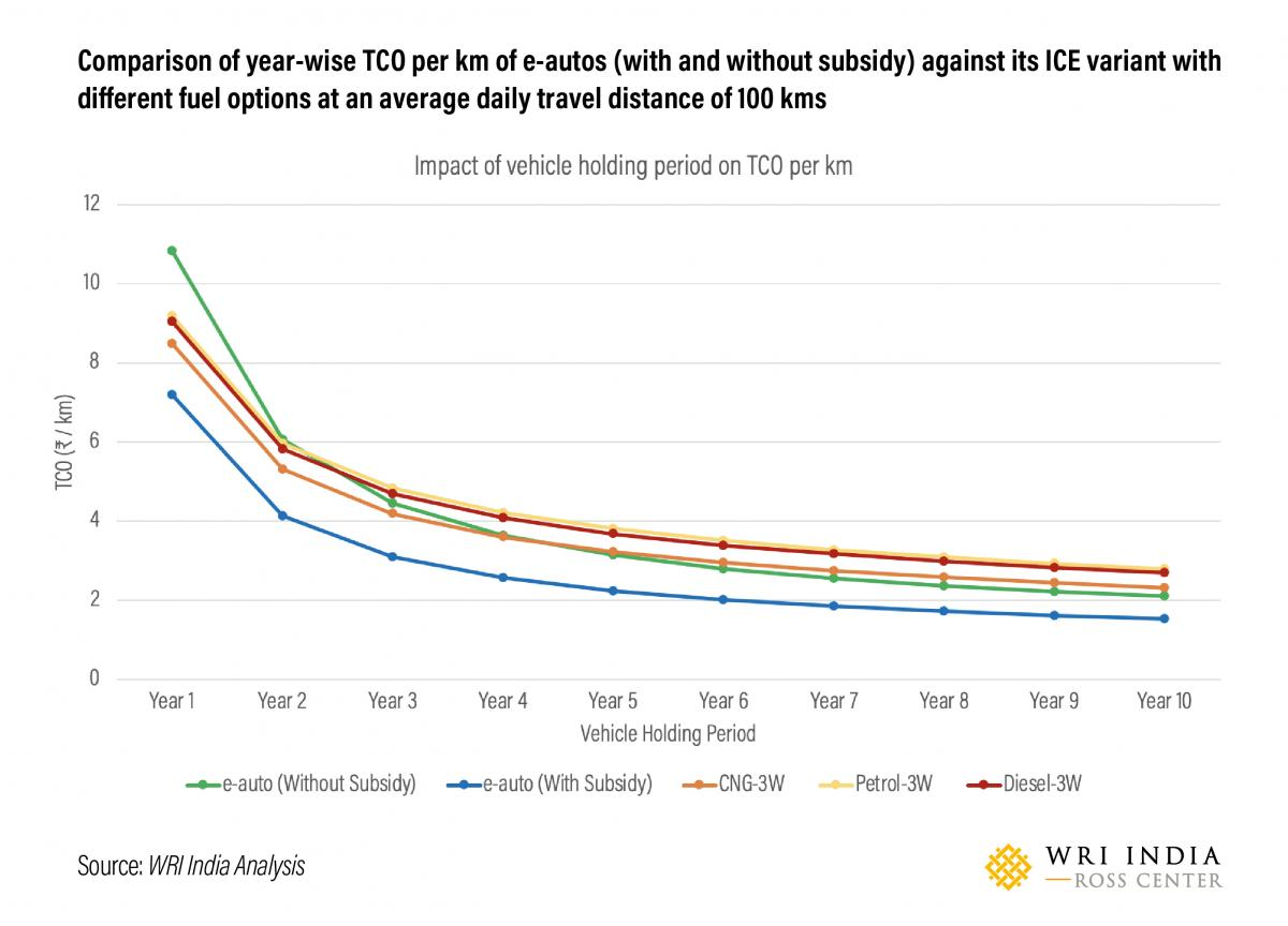 Comparison of year-wise TCO per km of e-autos (with and without subsidy) against its ICE variant