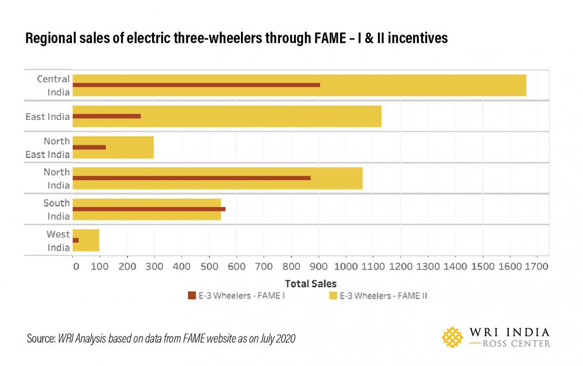 Regional sales of electric three-wheelers through FAME – I & II incentives