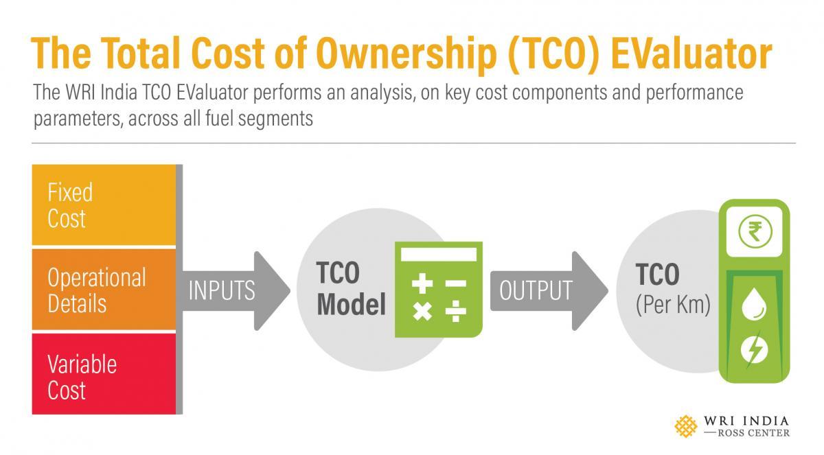 TCO EValutor infographic